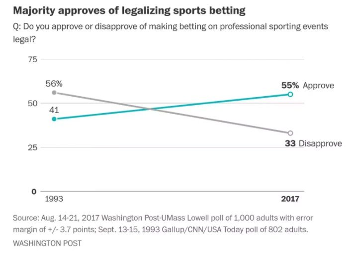 The New Poll Represents a Major Shift in Public Attitude in Favor of Legal, Regulated Sports Betting