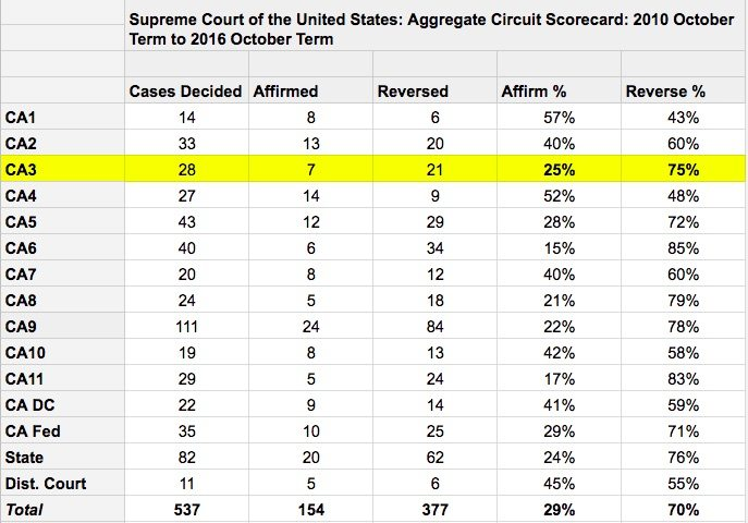 Ahead of Supreme Court Sports Betting Case (Christie v NCAA), Here's the Rate of Reversal From Cases Arising From Each Circuit Court