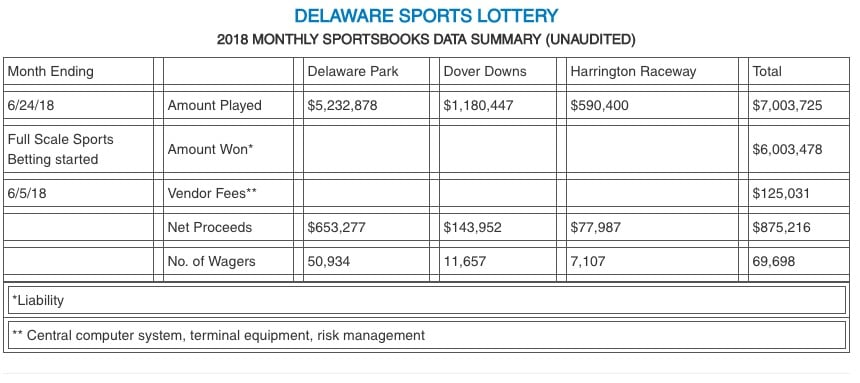 delaware sports betting de lottery first month numbers