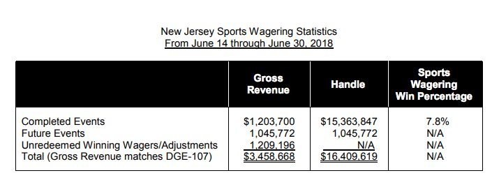 new jersey sports betting revenue for june handle hold