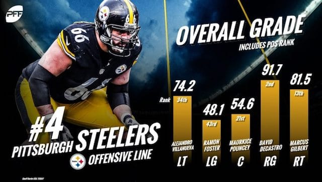 pittsburgh steelers offensive line