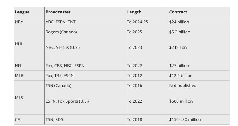 nhl sports betting revenue tv deals