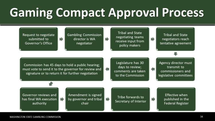 Washington-State-Pact-Process