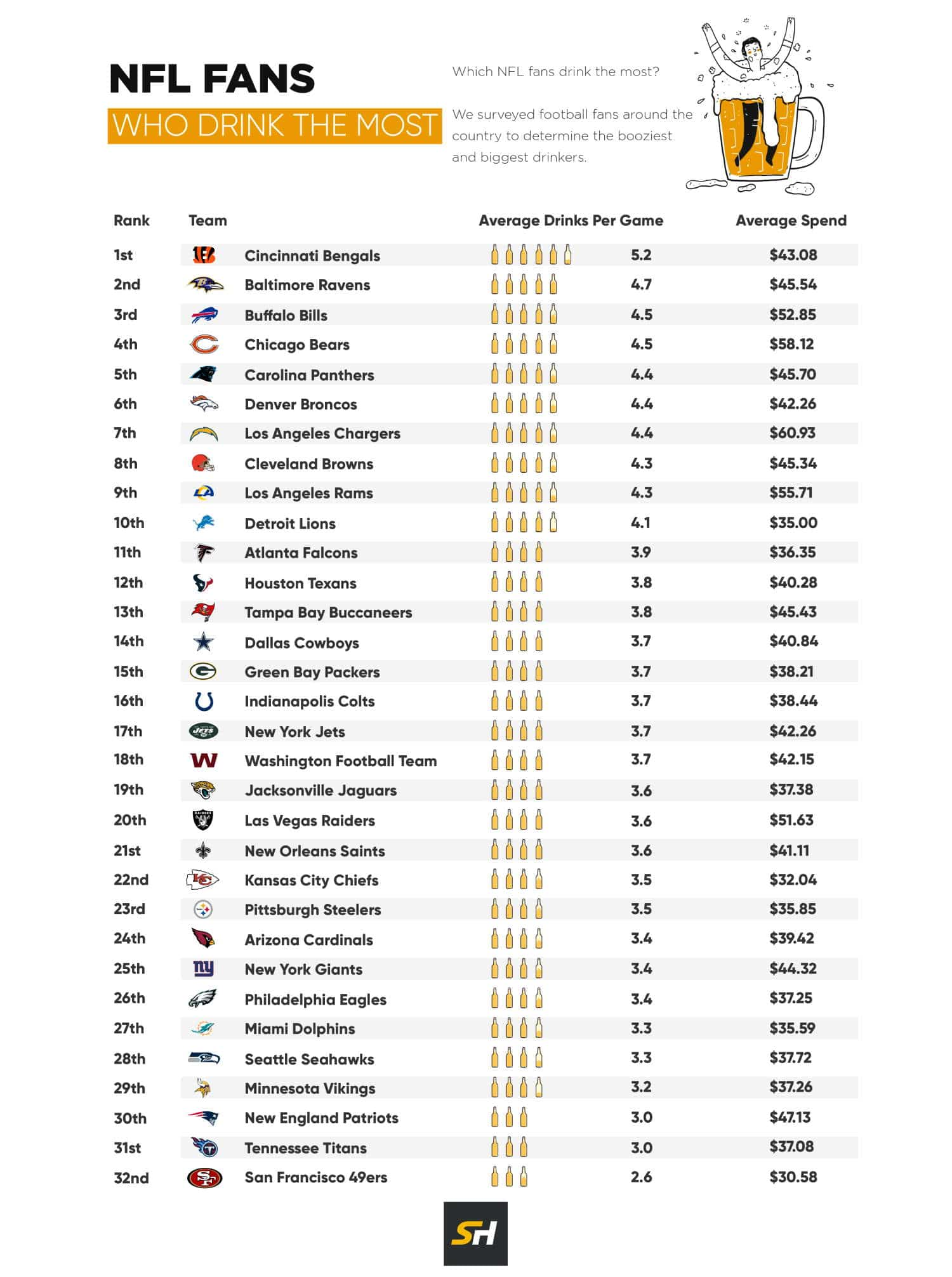 NFL fans who drink the most